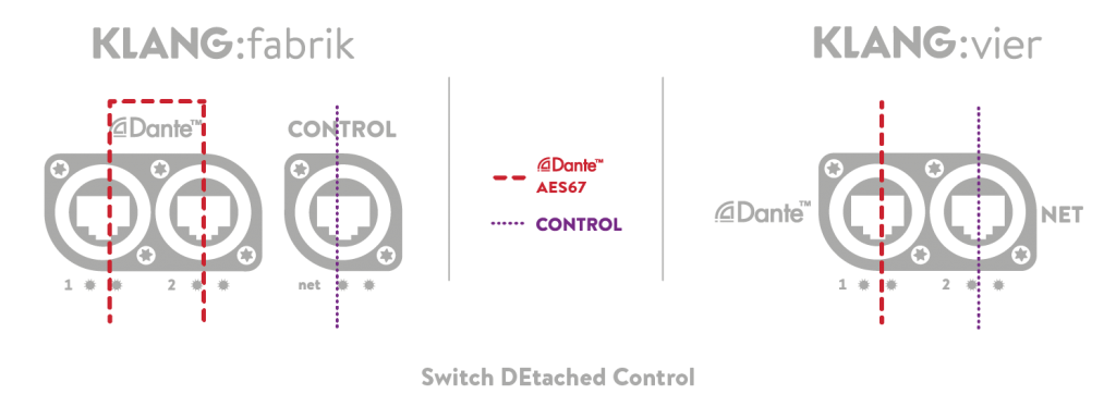 Switch detached Control