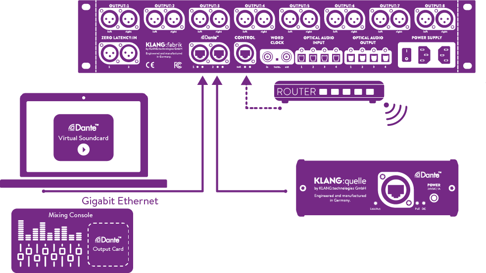 Connect Mac/PC with Dante Virtual Soundcard or Dante-enabled mixing board to KLANG:fabrik and KLANG:quelle